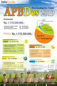 APBDes Kandang 2019